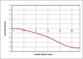Niveau de distorsion position téléobjectif 10-20mm F3.5 EX DC HSM