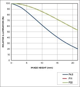 Vignettage position téléobjectif 12-24mm F4.5-5.6 II DG HSM