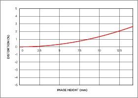 Vignettage position large 18-250mm F3.5-6.3 DC MACRO OS HSM
