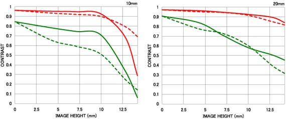 Courbe FTM géométrique 10-20mm F3.5 EX DC HSM