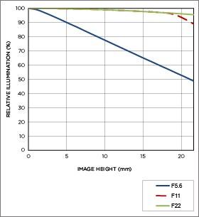 Vignettage position téléobjectif APO 800mm F5.6 EX DG HSM