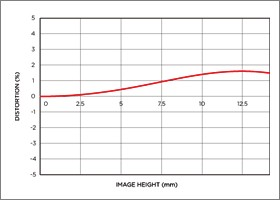 Vignettage position large 8-16mm F4.5-5.6 DC HSM