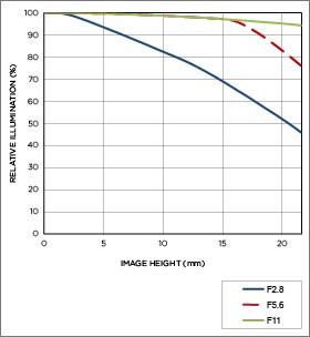 Vignettage position téléobjectif APO 300mm F2.8 EX DG HSM