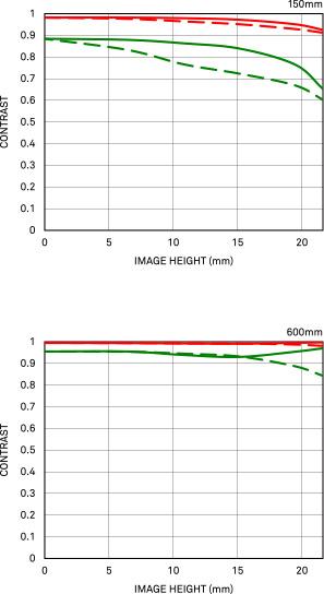 Courbe FTM de diffraction 150-600mm F5-6.3 DG DN OS   Sports