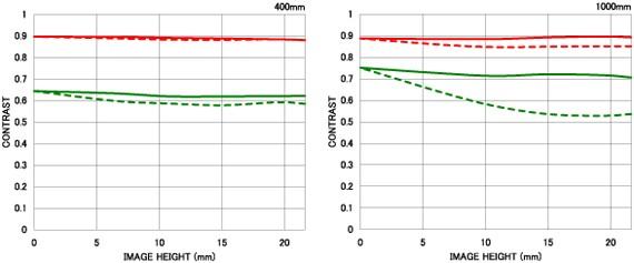Courbe FTM 1 APO 200-500mm F2.8/400-1000mm F5.6 EX DG
