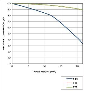Vignettage position téléobjectif APO 50-500mm F4.5-6.3 DG OS HSM