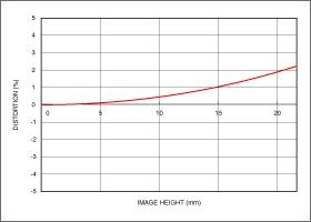 Niveau de distorsion position téléobjectif 150-600mm F5-6.3 DG OS HSM   Contemporary