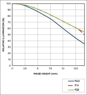 Vignettage position téléobjectif 8-16mm F4.5-5.6 DC HSM