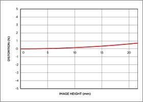 Niveau de distorsion position téléobjectif APO 800mm F5.6 EX DG HSM