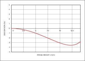Niveau de distorsion position téléobjectif 18-300mm F3.5-6.3 DC MACRO OS HSM |Contemporary
