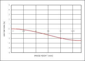 Niveau de distorsion position téléobjectif 18-35mm F1.8 DC HSM   Art