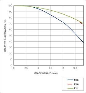 Vignettage position téléobjectif 17-70mm F2.8-4 DC MACRO OS HSM |Contemporary