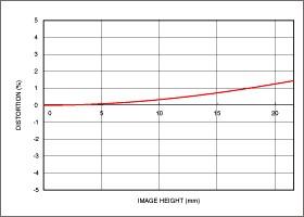 Vignettage position large 150-600mm F5-6.3 DG OS HSM   Sports + TC-1401