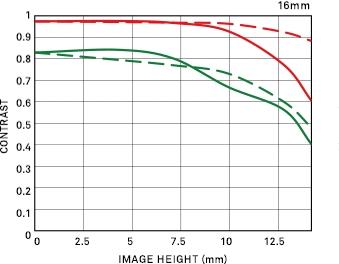 Courbe FTM géométrique 16mm F1.4 DC DN | Contemporary