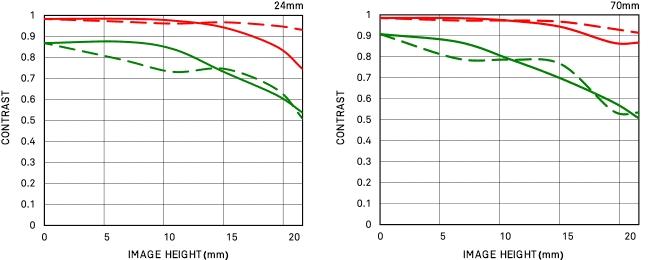 Courbe FTM géométrique 24-70mm F2.8 DG DN | Art