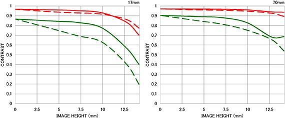 Courbe FTM géométrique 17-70mm F2.8-4 DC MACRO OS HSM |Contemporary