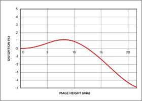 Niveau de distorsion position téléobjectif 12-24mm F4.5-5.6 II DG HSM