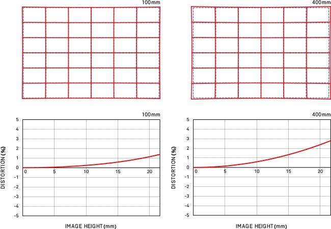 Distorsion position large 100-400mm F5-6.3 DG OS HSM   Contemporary