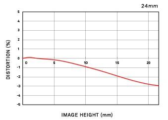 Niveau de distorsion position téléobjectif 24-35mm F2 DG HSM | Art