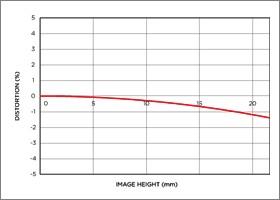 Niveau de distorsion position téléobjectif APO 70-300mm F4-5.6 DG MACRO