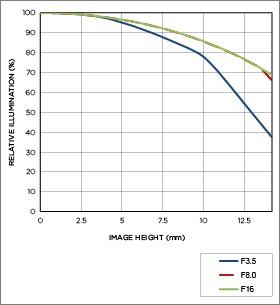 Vignettage position téléobjectif 18-250mm F3.5-6.3 DC MACRO OS HSM