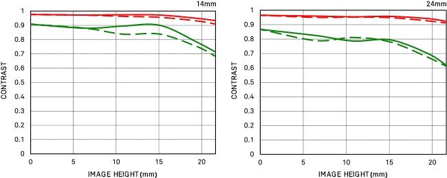 Courbe FTM de diffraction 14-24mm F2.8 DG DN | Art