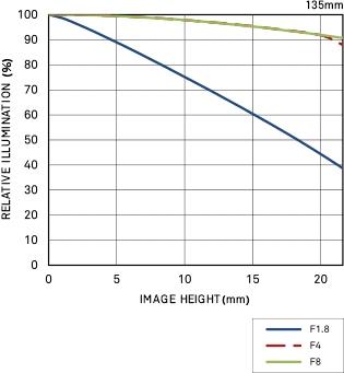 Vignettage position large 135mm F1.8 DG HSM | Art