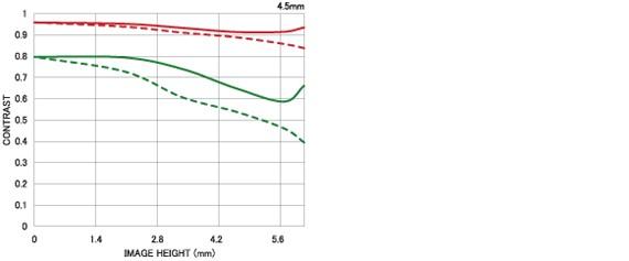 Courbe FTM 2 4.5mm F2.8 EX DC CIRCULAR FISHEYE HSM