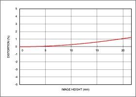 Niveau de distorsion position téléobjectif 150-600mm F5-6.3 DG OS HSM   Sports + TC-1401