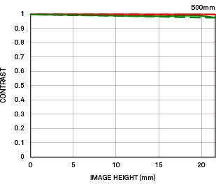 Distorsion position large 500mm F4 DG OS HSM   Sports