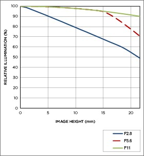 Vignettage position téléobjectif APO 200-500mm F2.8/400-1000mm F5.6 EX DG