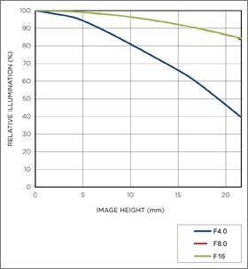 Vignettage position téléobjectif APO 70-300mm F4-5.6 DG MACRO